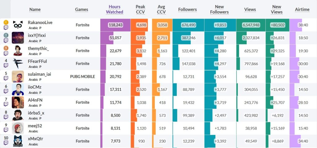 Arabic Streaming - Top Twitch Streamers 29th May 2019
