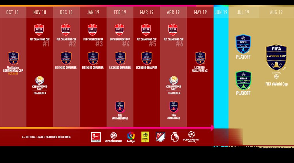 FIFA 19 Global Series