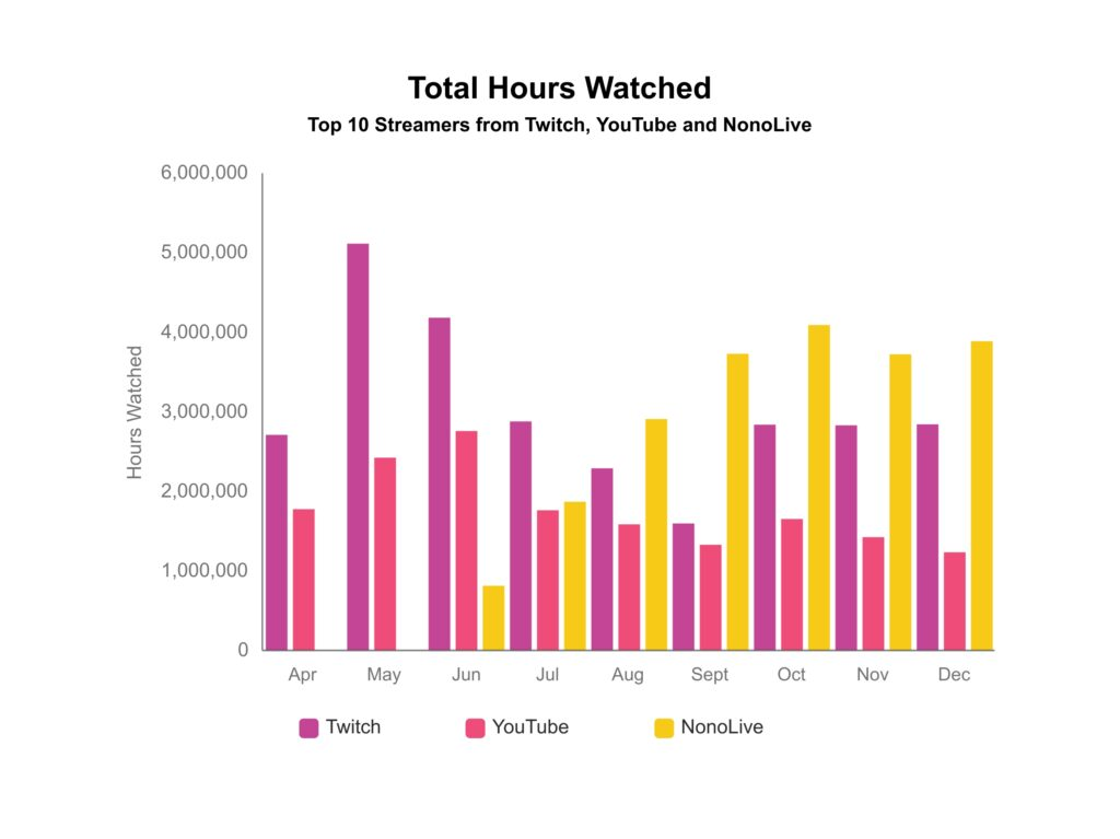 Total Hours Watched By Platform - MENA Regaion Q4 2020